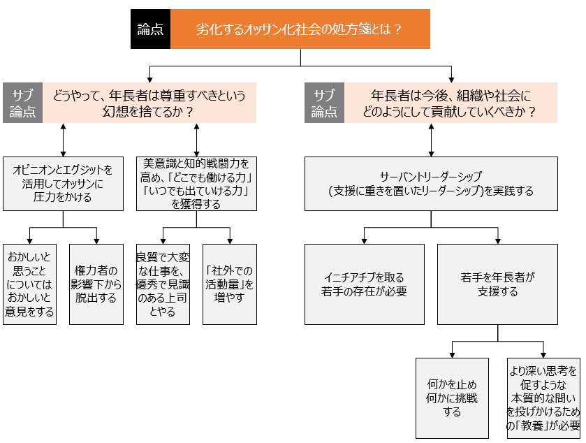 f:id:logichan:20190228114834p:plain
