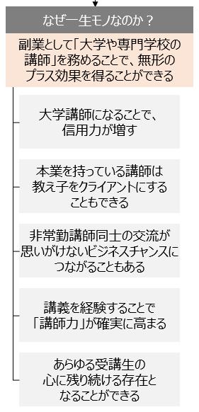 f:id:logichan:20190304131221p:plain