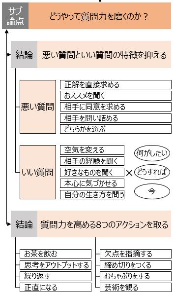 f:id:logichan:20190306125632p:plain