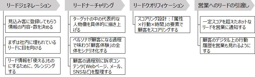 f:id:logichan:20190407214911p:plain