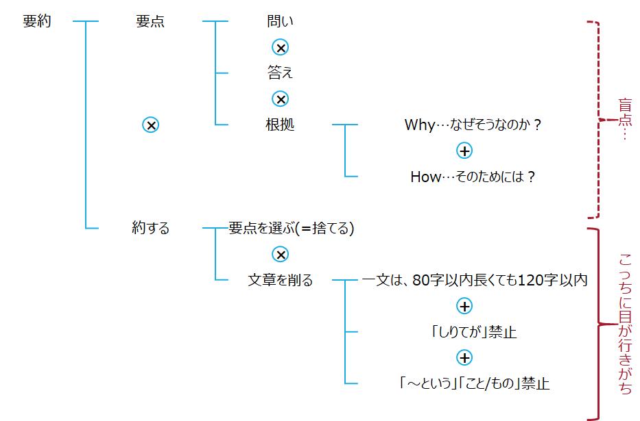 f:id:logichan:20201118221011p:plain