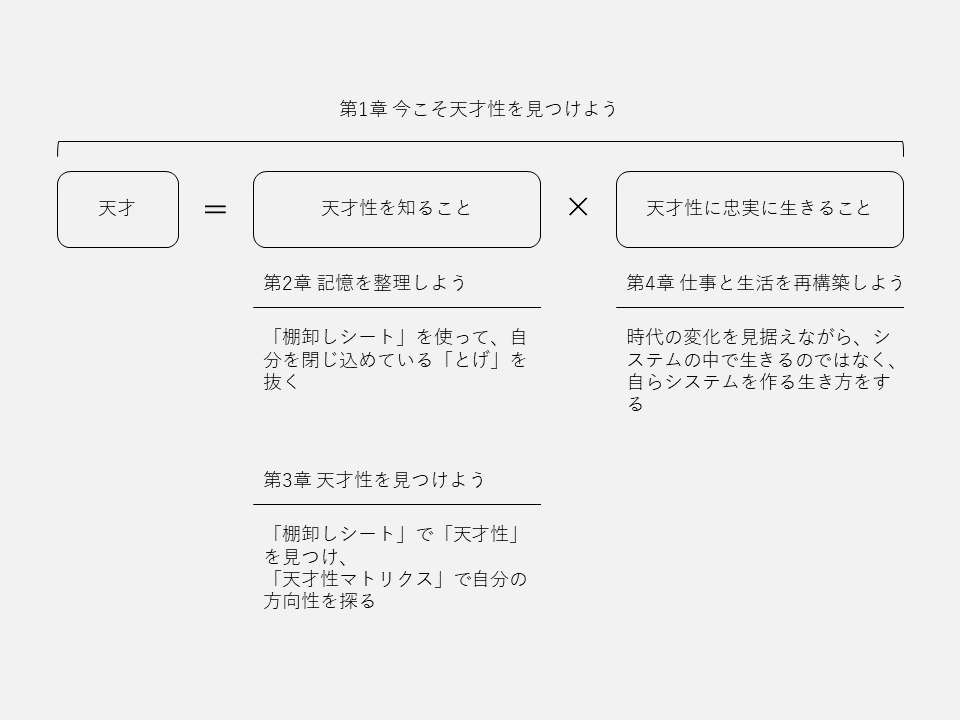 f:id:logichan:20210427212052p:plain