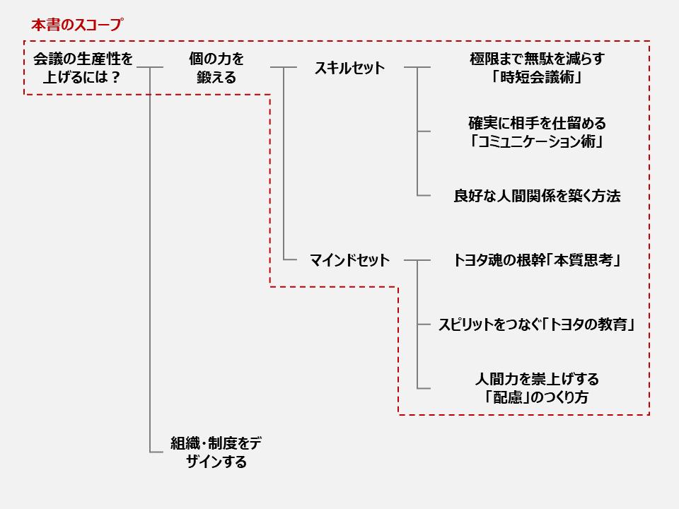 f:id:logichan:20210513093019p:plain